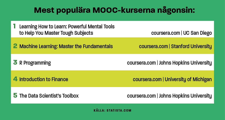Mest populära MOOC-kurser