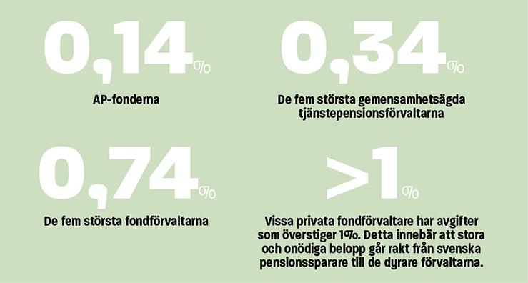 Infografik fondavgifter
