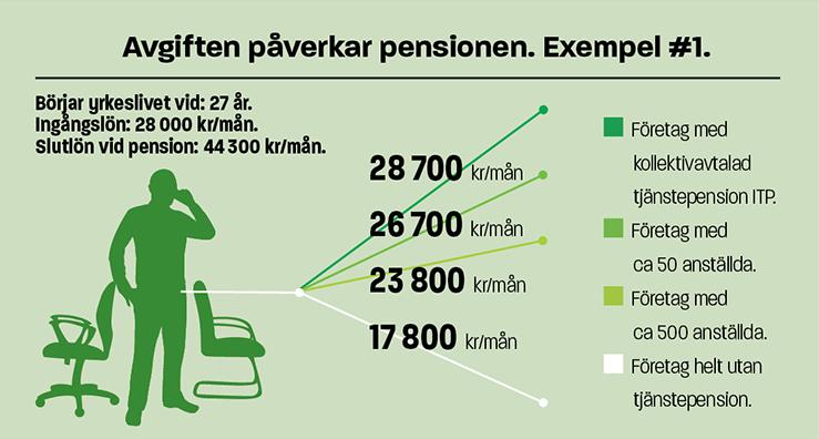 Infografik Avgiftens påverkan på pension ex 1
