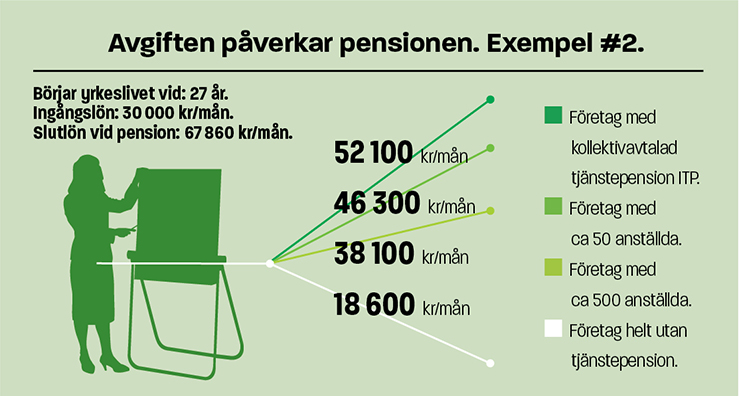 Infografik Avgiftens påverkan på pension ex 2