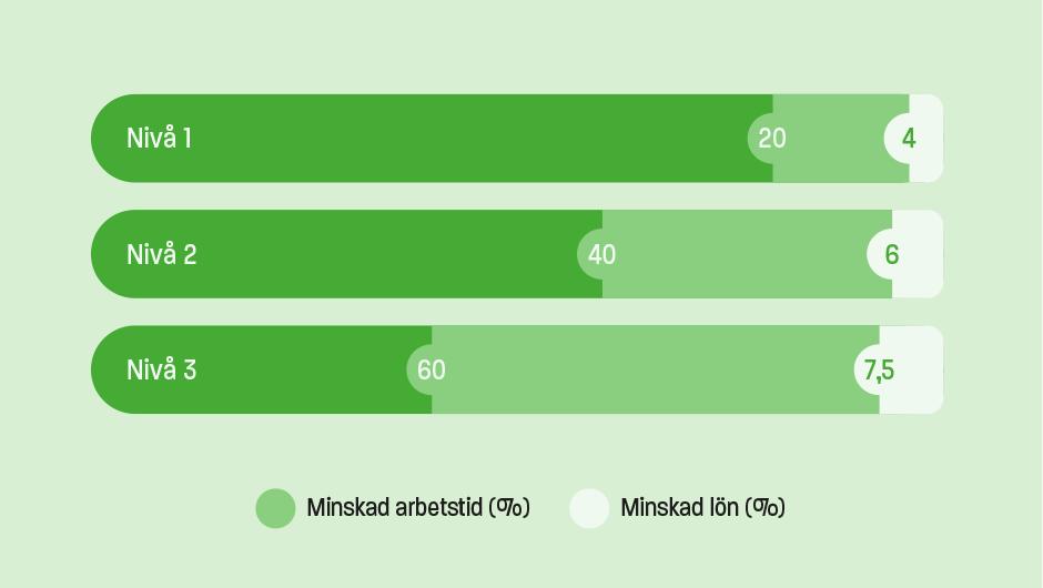 Graf som visar korttidsarbete