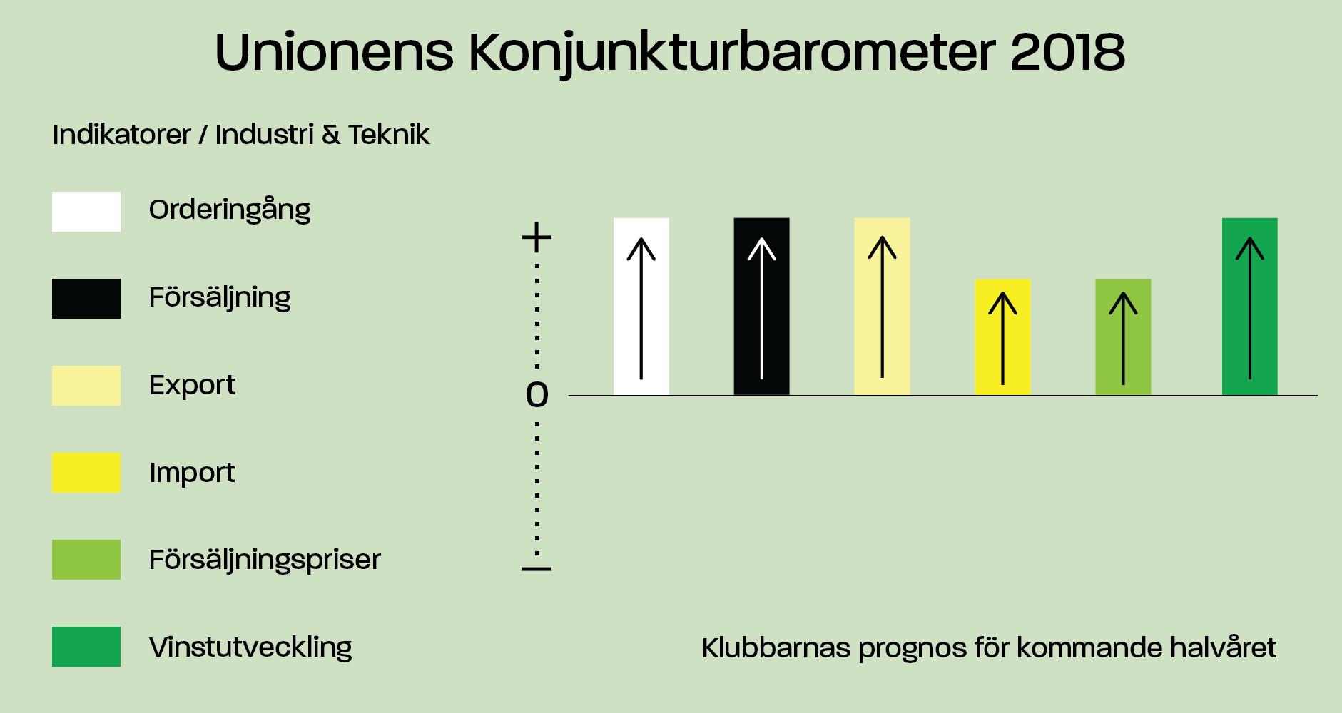 Unionens konjunkturbarometer Industri & Teknik (indikatorer)