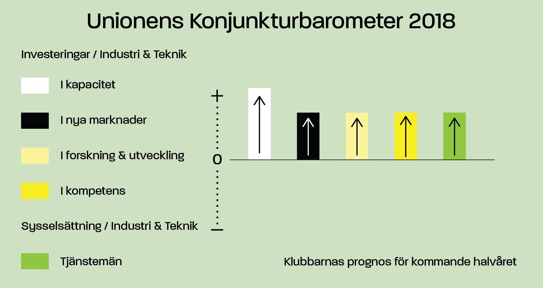 Unionens konjunkturbarometer Industri & Teknik (investeringar och sysselsättning)