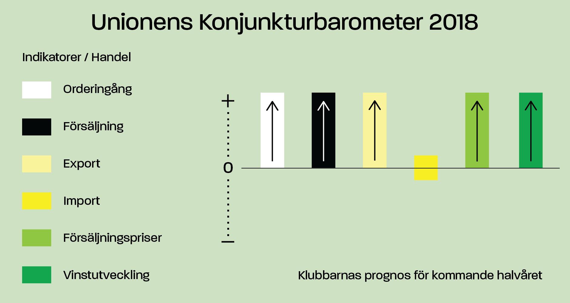 Unionens konjunkturbarometer Handel (investeringar)
