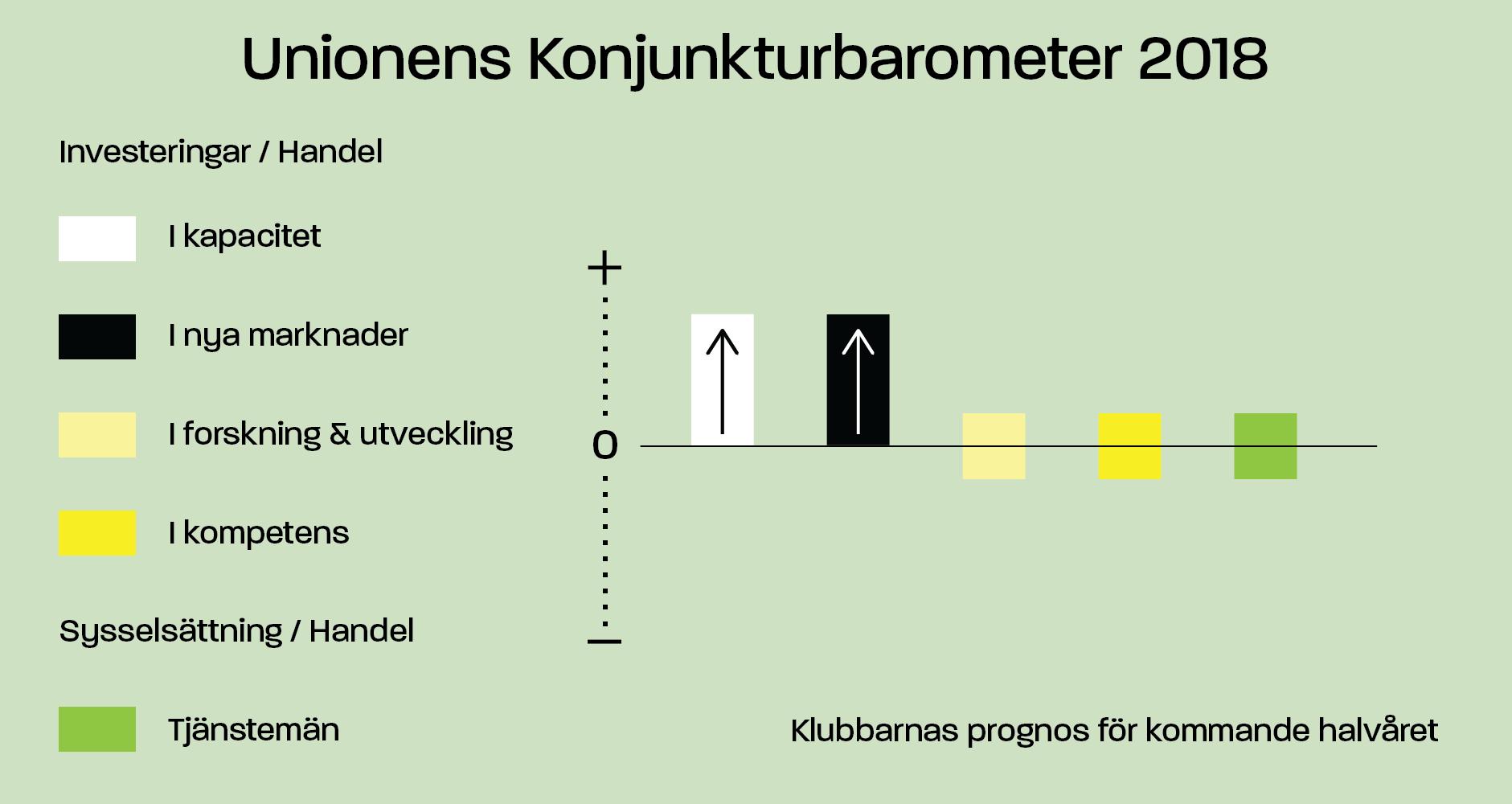 Unionens konjunkturbarometer Handel (investeringar / sysselsättning)