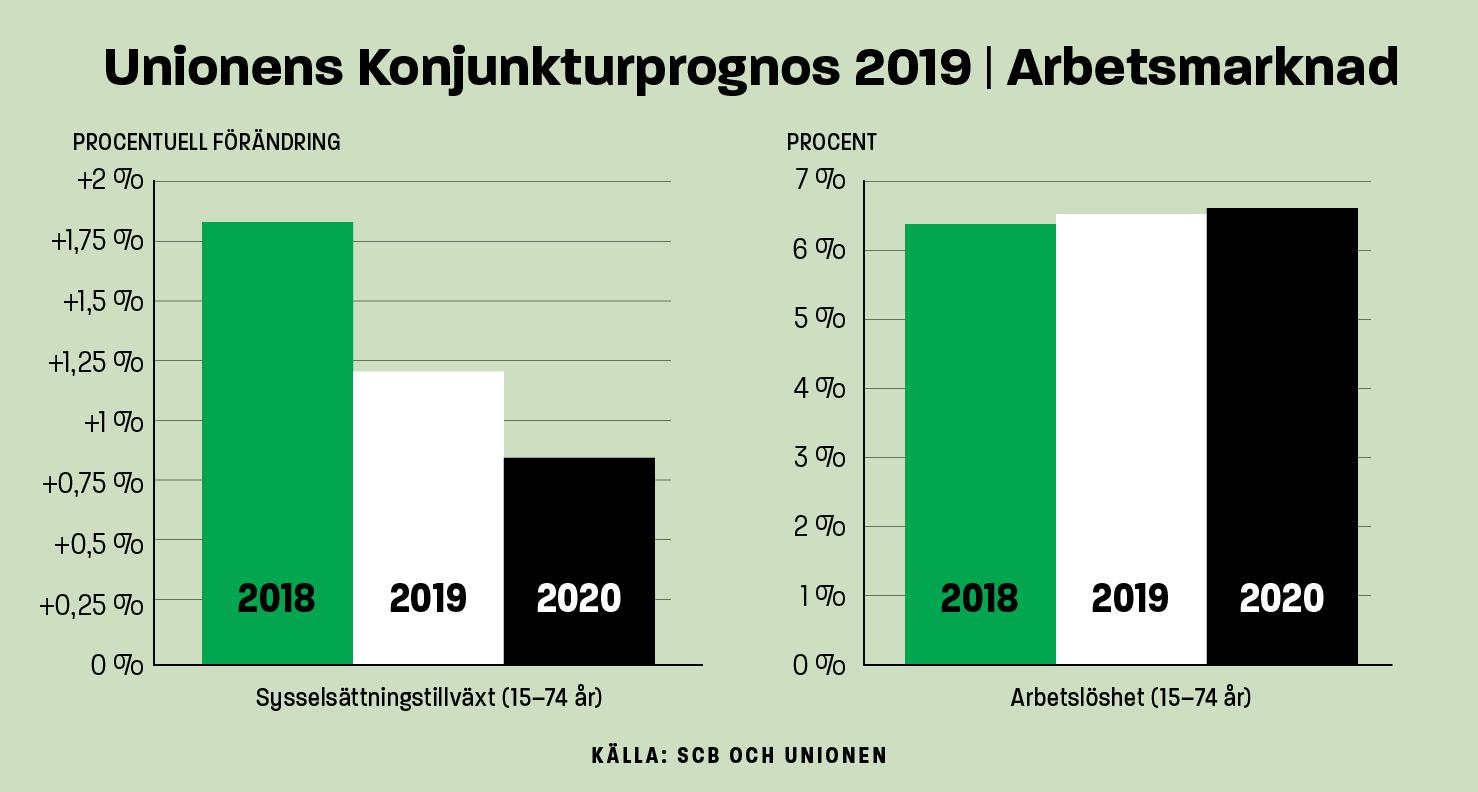 Unionens konjunkturprognos 2019