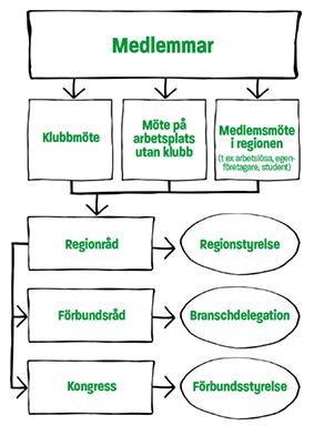 Unionens demokratiska organisation