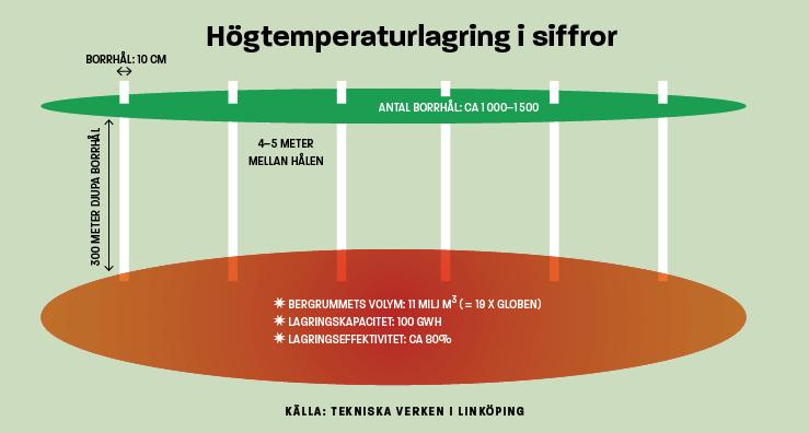 Infografik högtemperaturlagring