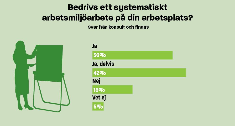 Infografik om systematiskt arbetsmiljöarbete