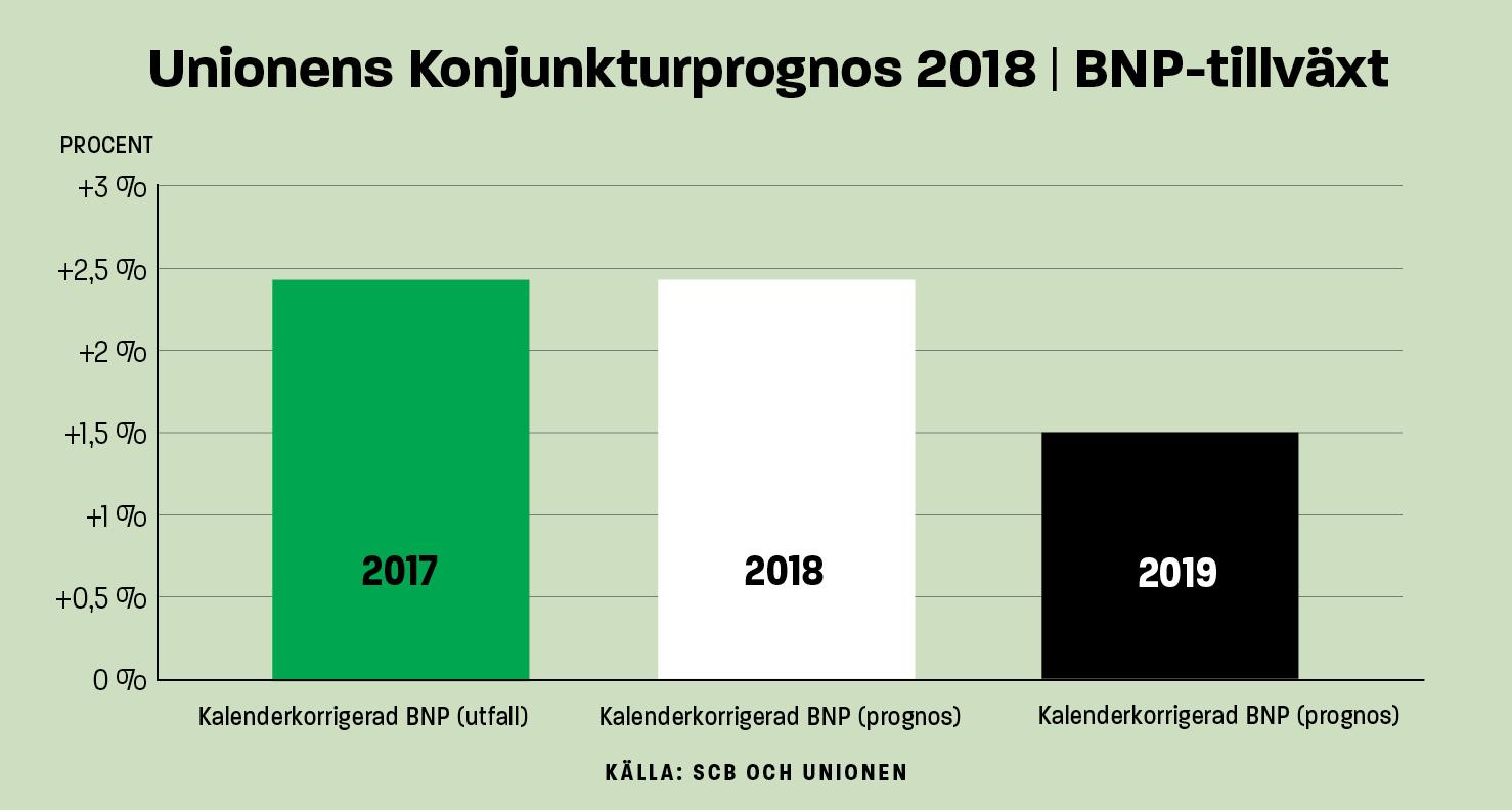 Unionens konjunkturprognos 2018: BNP-tillväxt