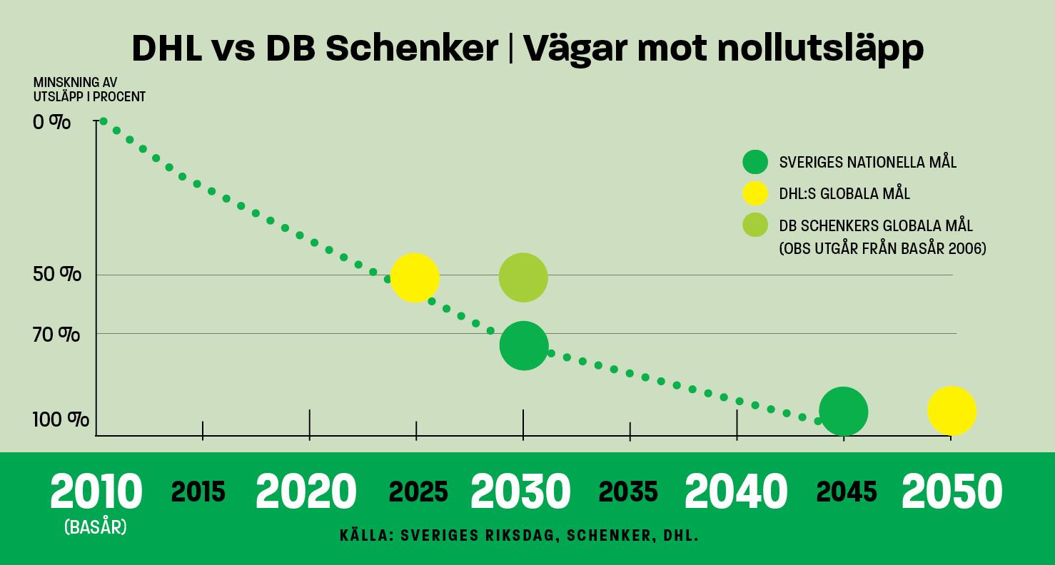 infografik schenker vs dhl
