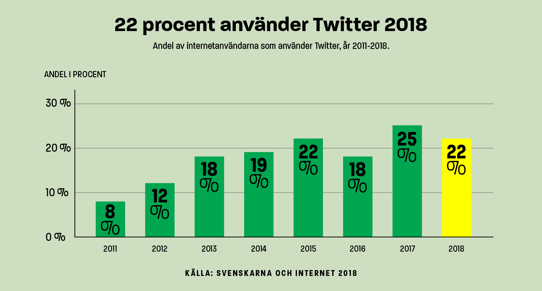 Infografik Twitter