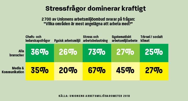 Infografik stressfrågor dominerar