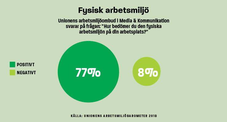 Infografik Fysisk arbetsmiljö