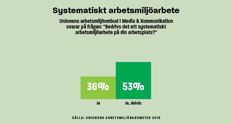 Infografik Systematiskt arbetsmiljöarbete