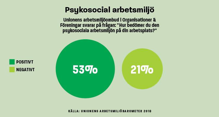 Infografik Psykosocial arbetsmiljö