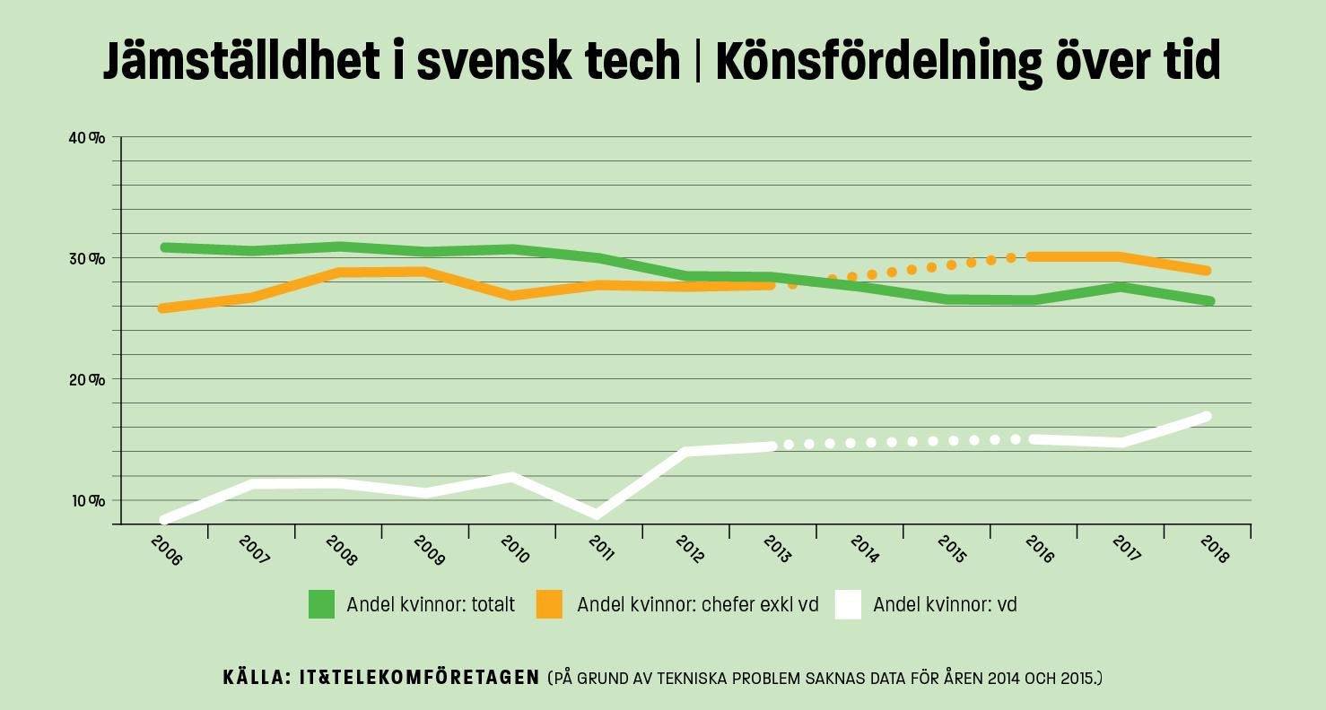 Jämställdhet svensk tech